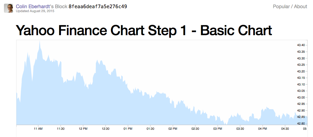 Yahoo Finance Chart
